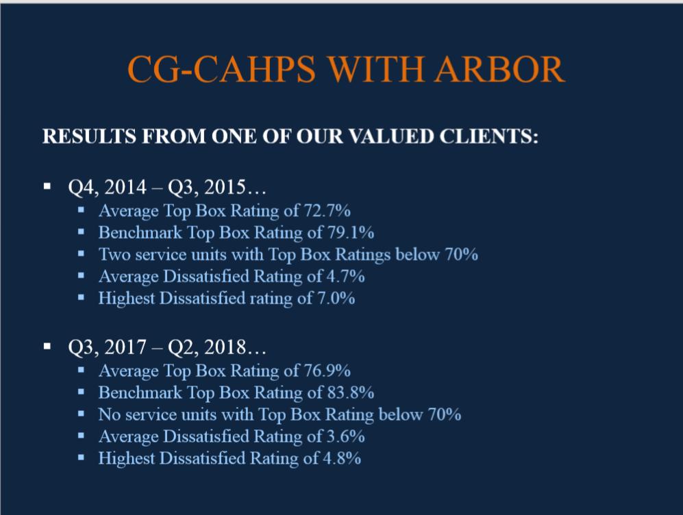 CG CAHPS patient surveys