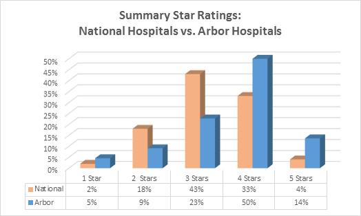 HCAHPS Star Ratings